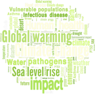 word cloud: Human Health, Global Warming, Sea Level Rise, Climate Change, Infectious Disease, earth,weather, desert