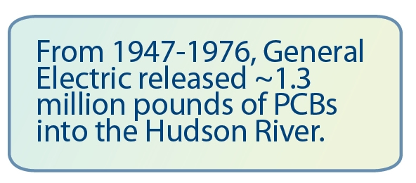 From 1947-1976, General Electric released ~1.3 million pounds of PCBs into the Hudson River.