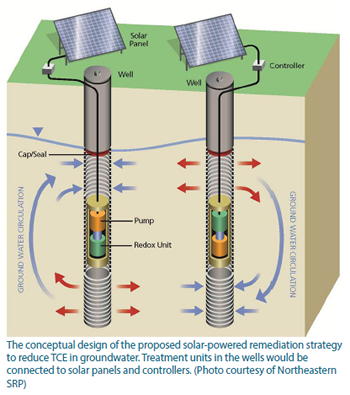 A conceptual design of the remediation strategy. The setup is placed into wells and the water circulates through the system.
