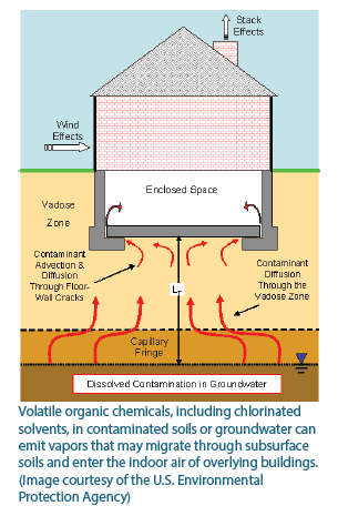 Representation of Vapor Intrusion: vapors migrating into homes.