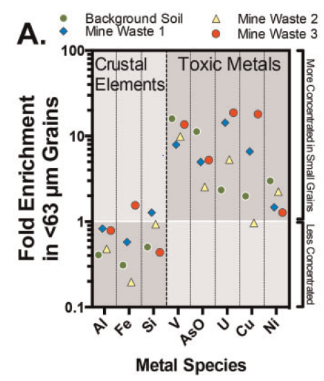 The researchers characterized elements in the samples and found that particles less than 63 micrometers in size, compared to larger particles in the samples, displayed higher concentrations of toxic metals, including uranium and vanadium
