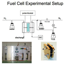 fuel cell.