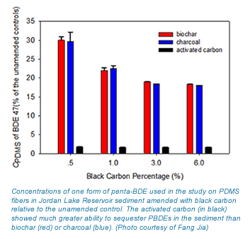 A graph showing that the activated carbon sequestered more PBDEs than biochar or charcoal.