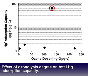 Figure demonstrates:  effect of ozonolysis degree on total mercury adsorption capacity..